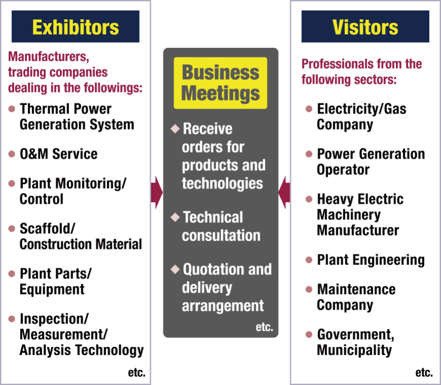 Exhibitors: Thermal Power Generation System, O&M Service, Plant Monitoring/Control, Scaffold/Construction Material, Plant Parts/Equipment, Inspection/Measurement/Analysis Technology, etc. Visitors: Electricity/Gas Company, Power Generation Operator, Heavy Electric Machinery Manufacturer, Plant Engineering, Maintenance Company, Government, Municipality, etc.